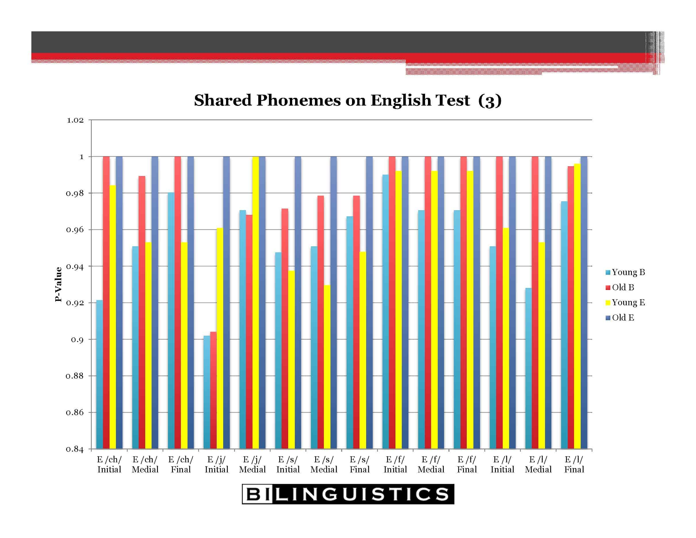 articulation errors and second language learners