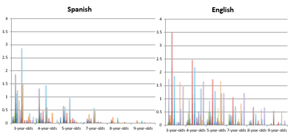 Over Identification of Bilingual Speech Students